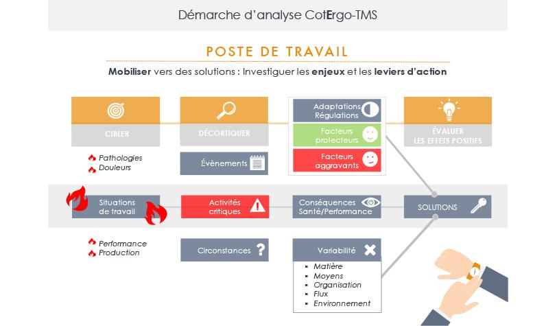 Démarche-analyse-CotErgo-TMS