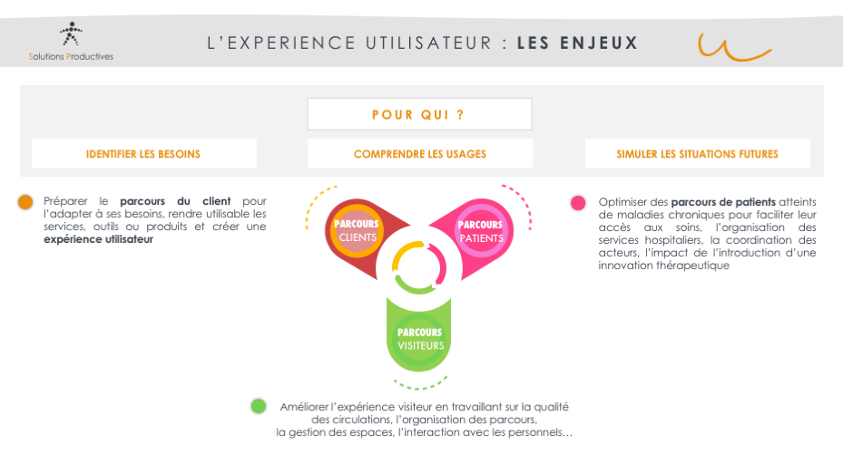 Schéma LES ENJEUX DE L'EXPERIENCE UTILISATEUR
