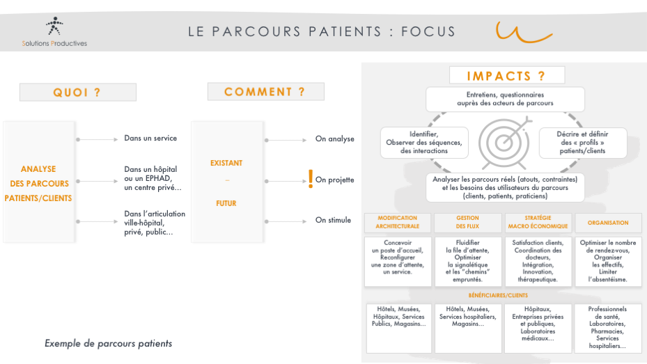 Schéma exemple de parcours patients